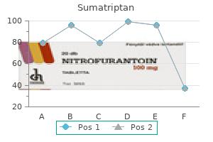 buy 50mg sumatriptan free shipping