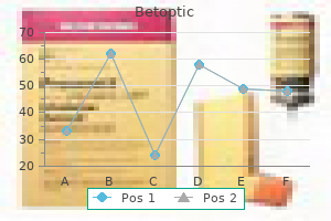 purchase betoptic on line