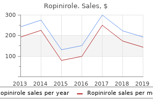 cheap ropinirole 2 mg without prescription
