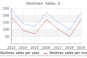 order dostinex 0.5mg with amex