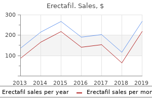 buy erectafil now